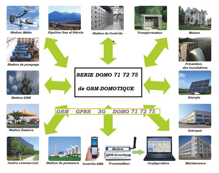 Surveillance chambres froides par GSM