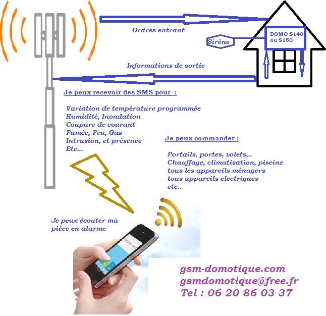 Commande par téléphone sécurisée appel ou SMS gratuits